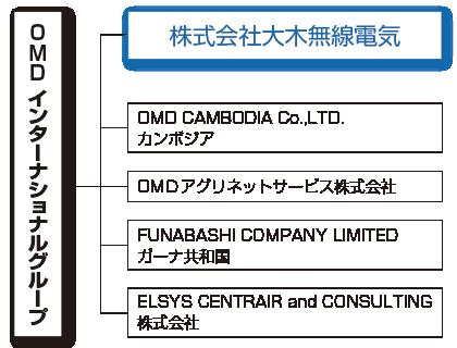 夢が広がる電気工事事業|株式会社 大木無線電気